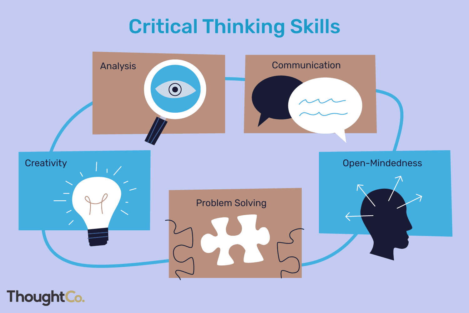critical thinking definition with examples 2063745 updated2020 10ac813131654257b3e637fe20050ef7